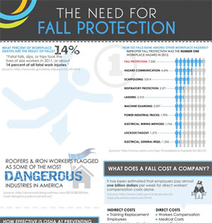 The Need For Fall Protection Infographic