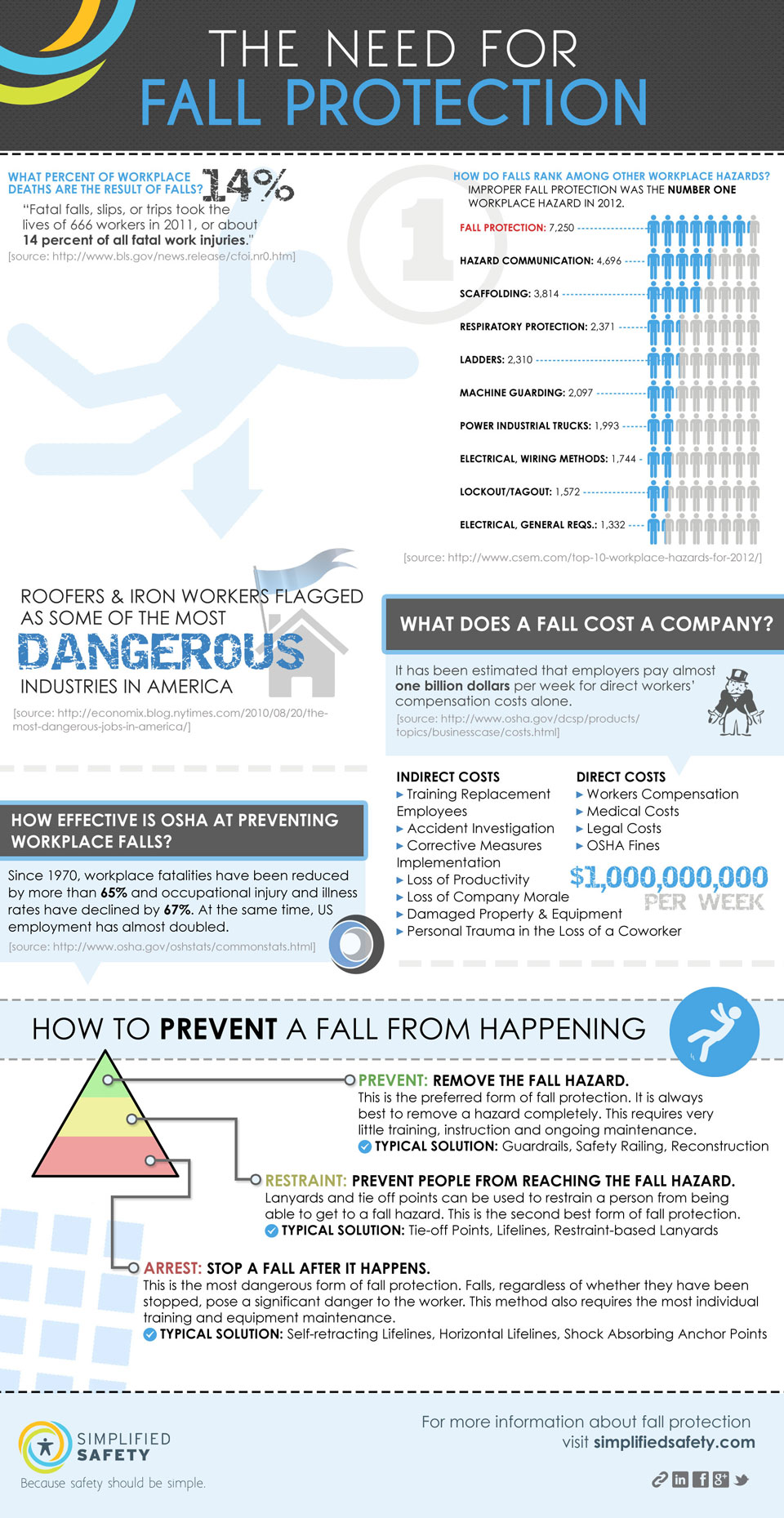 The Need for Fall Protection [Infographic]