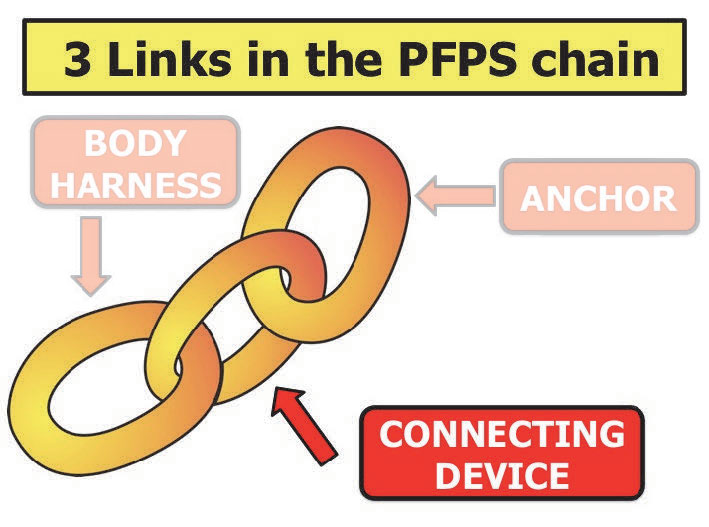 3 Links in the Personal Fall Protection System Chain