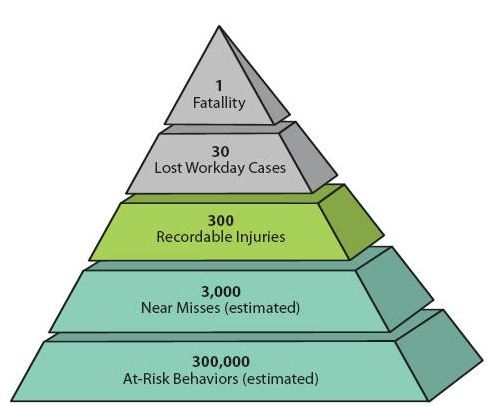 Conoco Safety Pyramid