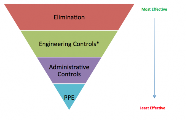 Heirarchy of Control for fall hazards